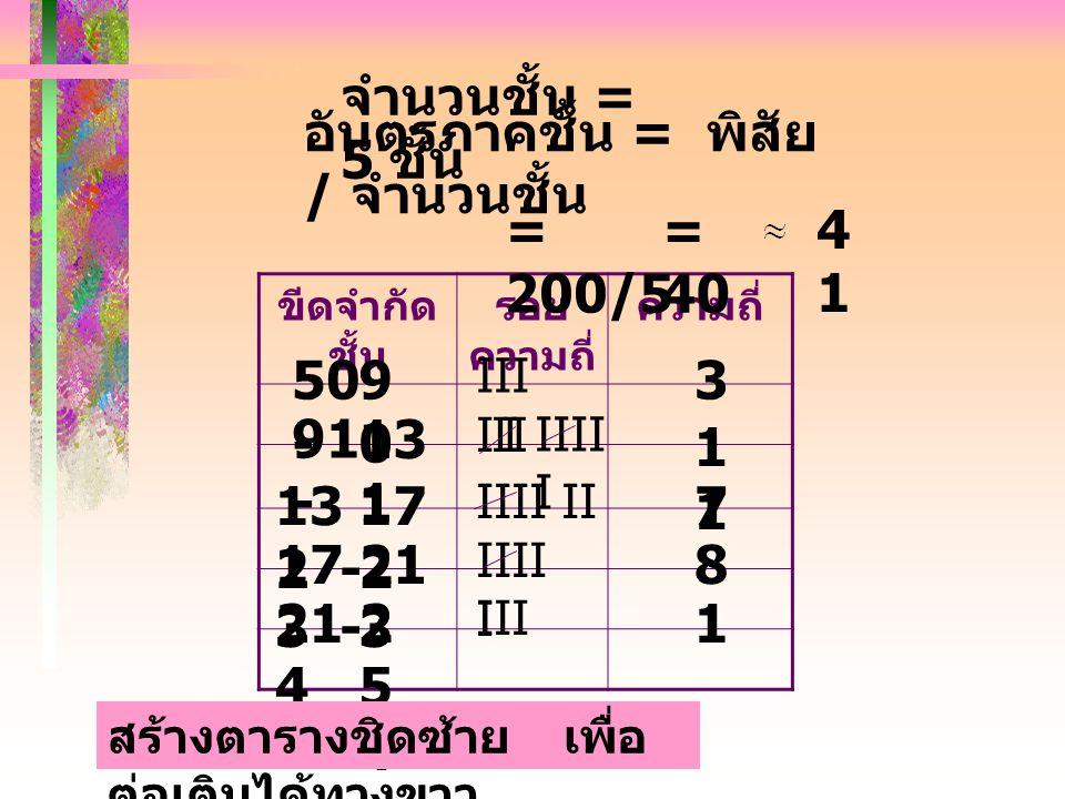 อันตรภาคชั้น = พิสัย / จำนวนชั้น ขีดจำกัด ชั้น รอย ความถี่ ความถี่ = 200/5 = 40 4141 จำนวนชั้น = 5 ชั้น 50 - 9090 91 - 13 1 13 2 - 17 2 17 3 - 21 3 21 4 - 254254 IIII IIII II III IIII I IIII III I 3 1 7 8 1 สร้างตารางชิดซ้าย เพื่อ ต่อเติมได้ทางขวา