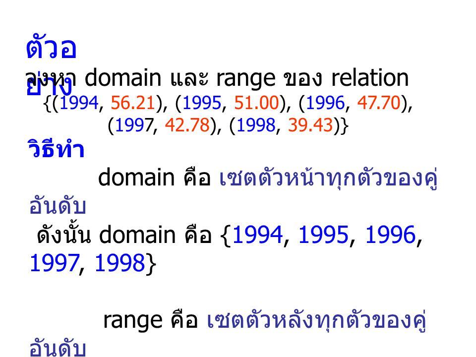 ฟังก์ชัน คือ ความสัมพันธ์ชนิดที่ไม่มีตัว หน้าของคู่อันดับซ้ำกัน ความหมายของฟังก์ชัน ( Function ) เมื่อกำหนดสมาชิก x ( ตัวแปรอิสระ ) ใน X มาให้จะมีสมาชิก y ( ตัวแปรตาม ) ใน Y เพียง 1 ตัวเท่านั้นที่สมนัยกัน เรียก y ว่า ค่า (value) ของ function ที่ x เขียน y = f(x) เรียกเซต X ว่า โดเมน (domain) ของ function เรียกเซต Y ว่า พิสัย (range) ของ function เมื่อกำหนดสมาชิก x ( ตัวแปรอิสระ ) ใน X มาให้จะมีสมาชิก y ( ตัวแปรตาม ) ใน Y เพียง 1 ตัวเท่านั้นที่สมนัยกัน เรียก y ว่า ค่า (value) ของ function ที่ x เขียน y = f(x) เรียกเซต X ว่า โดเมน (domain) ของ function เรียกเซต Y ว่า พิสัย (range) ของ function