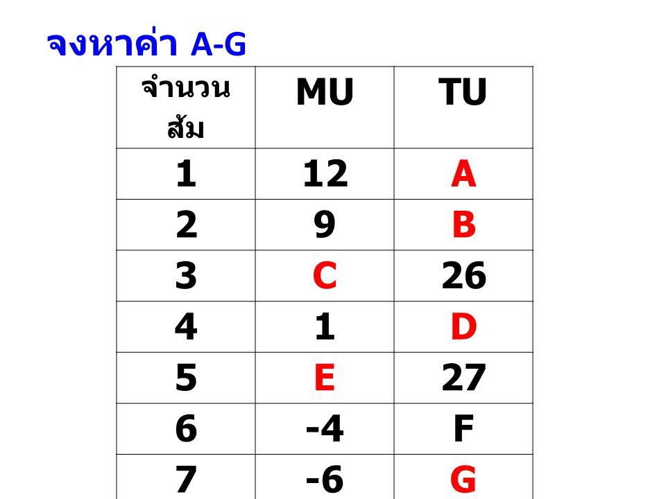 จำนวน ส้ม MUTU 112A 29B 3C26 41D 5E27 6-4F 7-6G จงหาค่า A-G