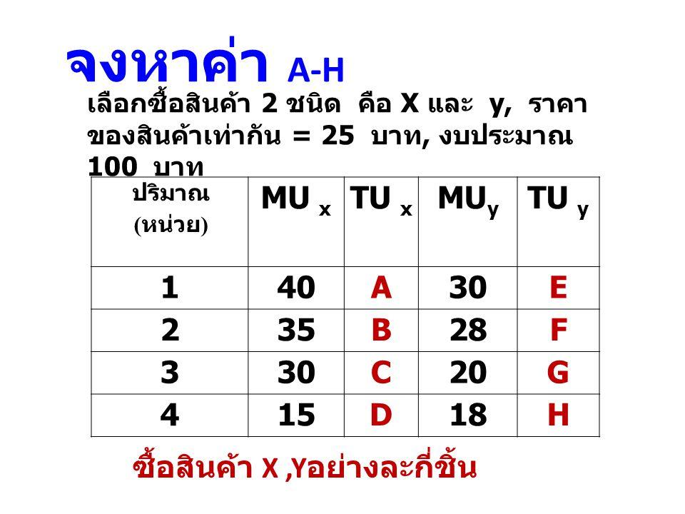 ปริมาณ ( หน่วย ) MU x TU x MU y TU y 140A30E 235B28F 330C20G 415D18H เลือกซื้อสินค้า 2 ชนิด คือ X และ y, ราคา ของสินค้าเท่ากัน = 25 บาท, งบประมาณ 100