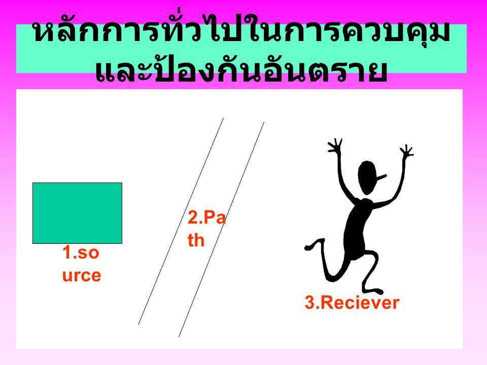 หลักการทั่วไปในการควบคุม และป้องกันอันตราย 1.so urce 2.Pa th 3.Reciever