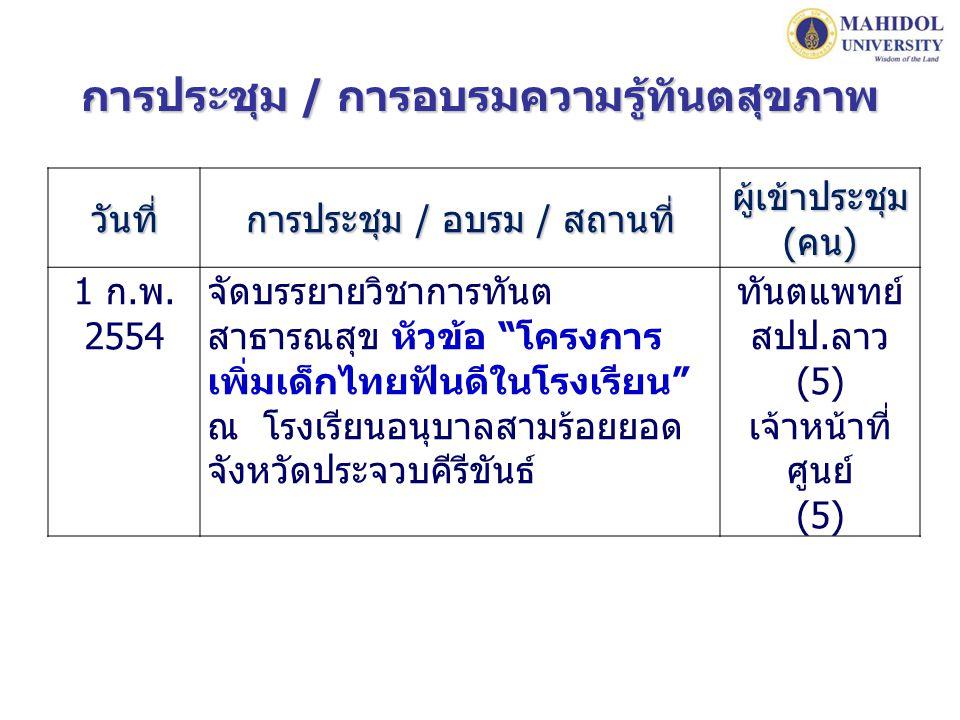 """วันที่ การประชุม / อบรม / สถานที่ ผู้เข้าประชุม (คน) 1 ก.พ. 2554 จัดบรรยายวิชาการทันต สาธารณสุข หัวข้อ """"โครงการ เพิ่มเด็กไทยฟันดีในโรงเรียน"""" ณ โรงเรีย"""