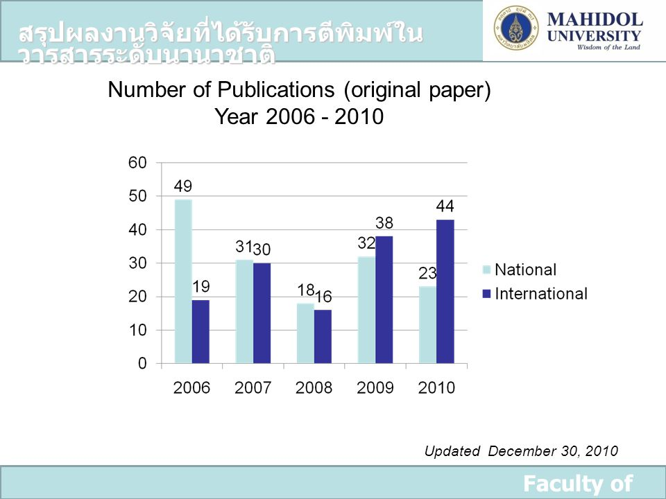 Faculty of Dentistry สรุปผลงานวิจัยที่ได้รับการตีพิมพ์ใน วารสารระดับนานาชาติ Number of Publications (original paper) Year 2006 - 2010 Updated December 30, 2010