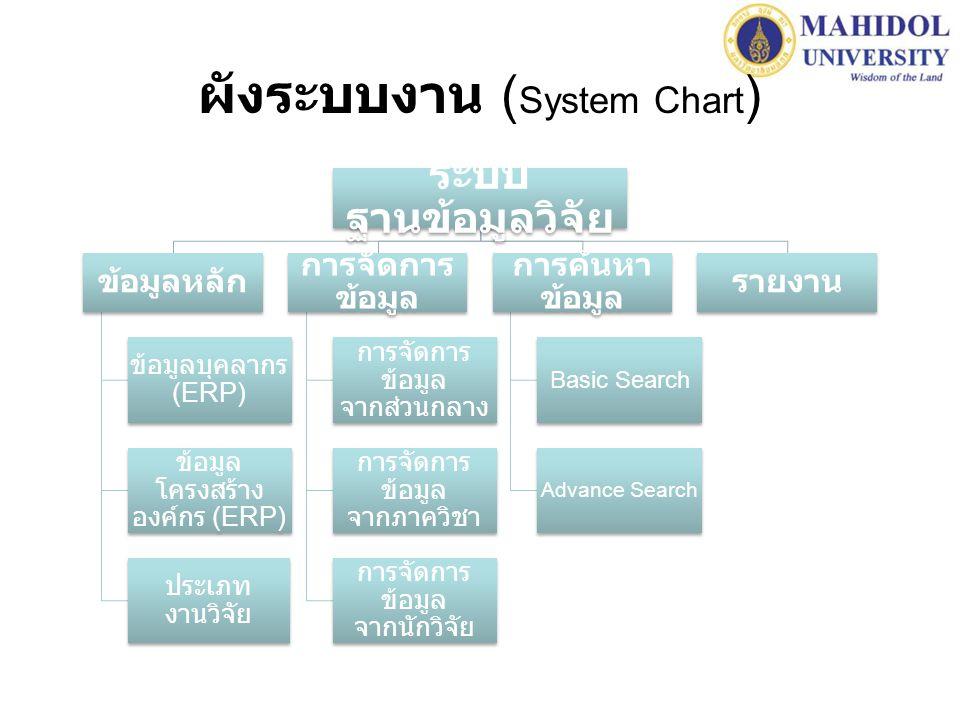 ผังระบบงาน ( System Chart ) ระบบ ฐานข้อมูลวิจัย ข้อมูลหลัก ข้อมูลบุคลากร (ERP) ข้อมูล โครงสร้าง องค์กร (ERP) ประเภท งานวิจัย การจัดการ ข้อมูล การจัดการ ข้อมูล จากส่วนกลาง การจัดการ ข้อมูล จากภาควิชา การจัดการ ข้อมูล จากนักวิจัย การค้นหา ข้อมูล Basic Search Advance Search รายงาน