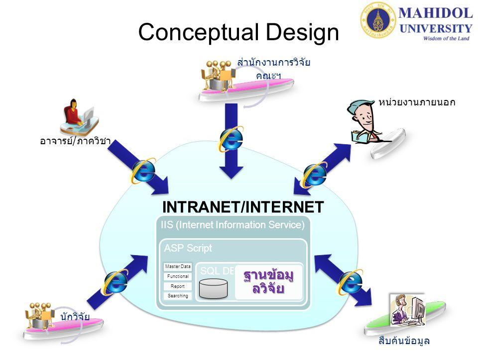 Conceptual Design IIS (Internet Information Service) ASP Script Master DataFunctionalReportSearching SQL DB ฐานข้อมู ลวิจัย นักวิจัย สำนักงานการวิจัย คณะฯ หน่วยงานภายนอก อาจารย์/ภาควิชา สืบค้นข้อมูล INTRANET/INTERNET