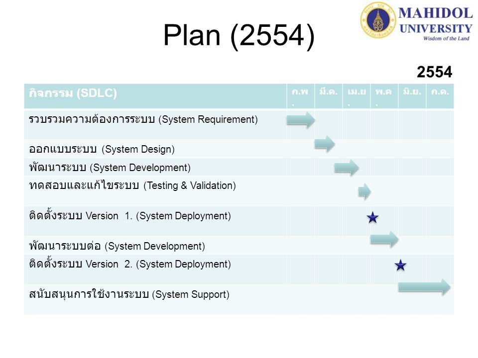 Plan (2554) กิจกรรม (SDLC) ก.พ.ก.พ. มี. ค. เม. ย. พ.ค.พ.ค. มิ. ย. ก.ค.ก.ค. รวบรวมความต้องการระบบ (System Requirement) ออกแบบระบบ (System Design) พัฒนา