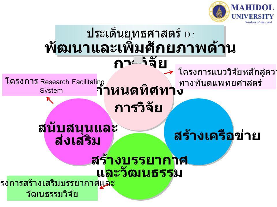 ประเด็นยุทธศาสตร์ D : พัฒนาและเพิ่มศักยภาพด้าน การวิจัย สนับสนุนและ ส่งเสริม สร้างเครือข่าย สร้างบรรยากาศ และวัฒนธรรม กำหนดทิศทาง การวิจัย โครงการแนววิจัยหลักสู่ความเป็นเลิศ ทางทันตแพทยศาสตร์ โครงการ Research Facilitating System โครงการสร้างเสริมบรรยากาศและ วัฒนธรรมวิจัย
