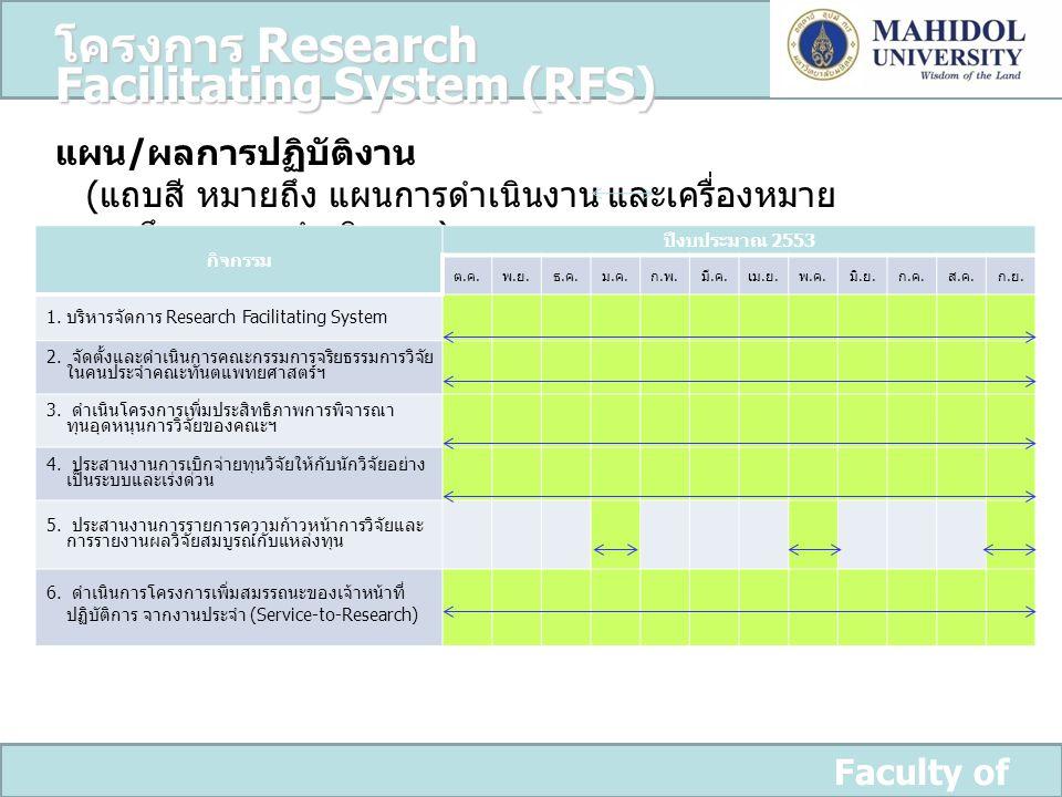 Faculty of Dentistry แผน / ผลการปฏิบัติงาน ( แถบสี หมายถึง แผนการดำเนินงาน และเครื่องหมาย หมายถึง ผลการดำเนินงาน ) กิจกรรม ปีงบประมาณ 2553 ต.ค.ต.ค. พ.