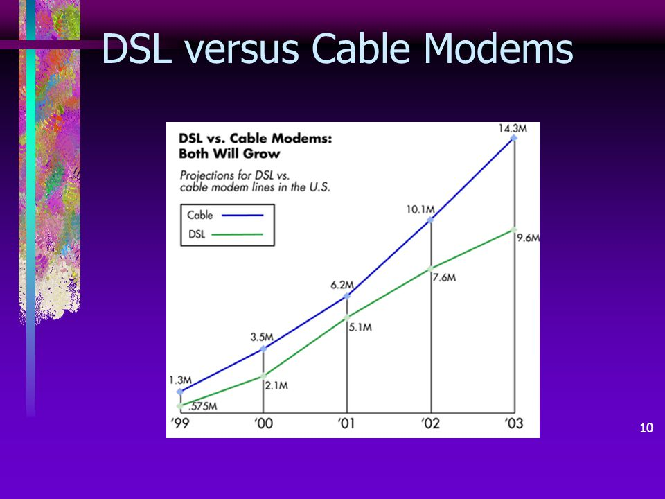 อ. เพ็ญจิรา คันธวงศ์ 10 DSL versus Cable Modems