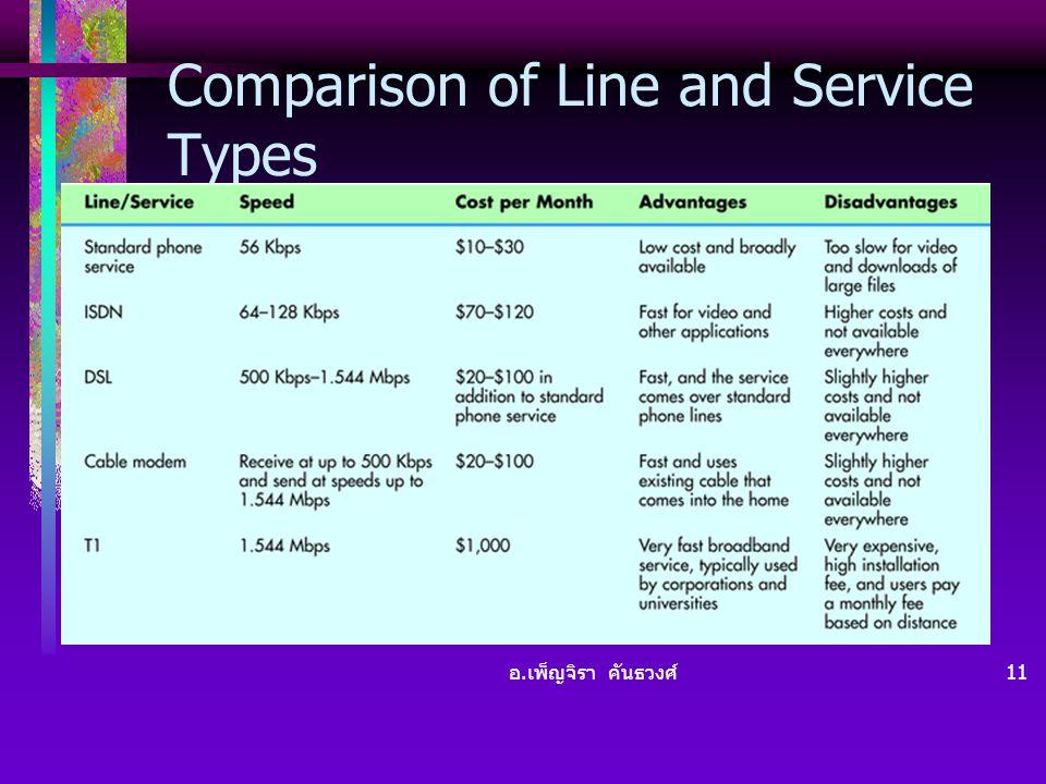 อ. เพ็ญจิรา คันธวงศ์ 11 Comparison of Line and Service Types