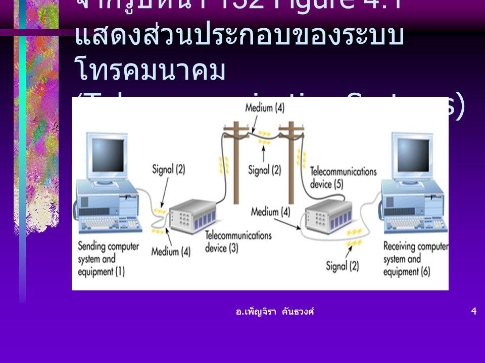 อ. เพ็ญจิรา คันธวงศ์ 4 จากรูปหน้า 132 Figure 4.1 แสดงส่วนประกอบของระบบ โทรคมนาคม (Telecommunication Systems)