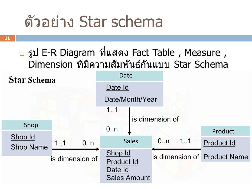 ตัวอย่าง Star schema  รูป E-R Diagram ที่แสดง Fact Table, Measure, Dimension ที่มีความสัมพันธ์กันแบบ Star Schema 11