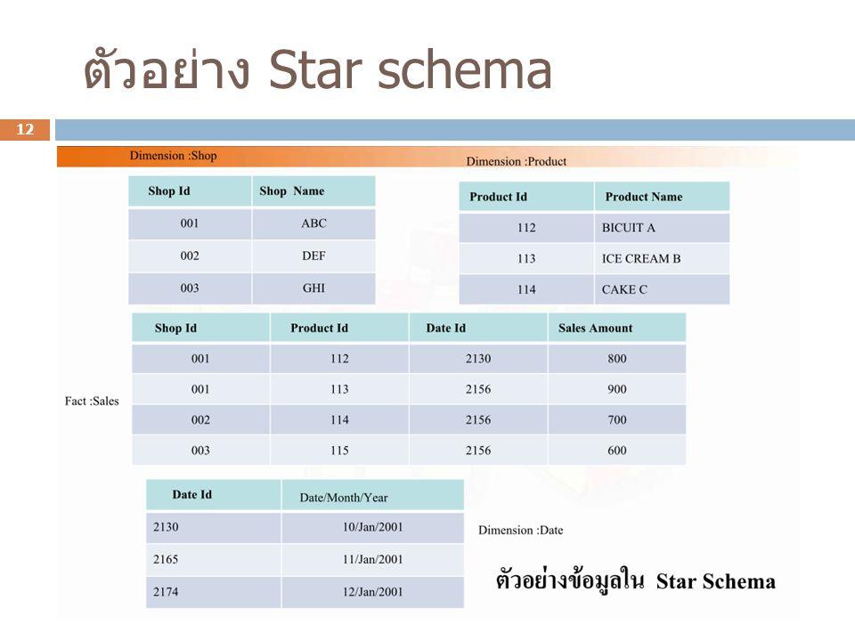 ตัวอย่าง Star schema 12