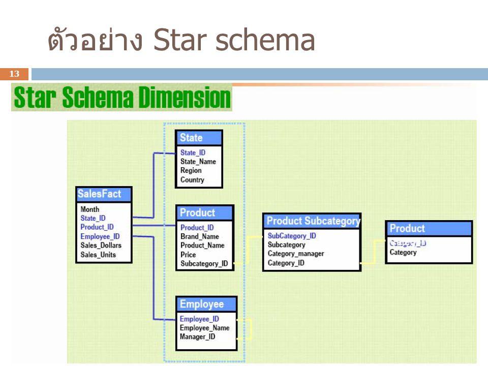 ตัวอย่าง Star schema 13