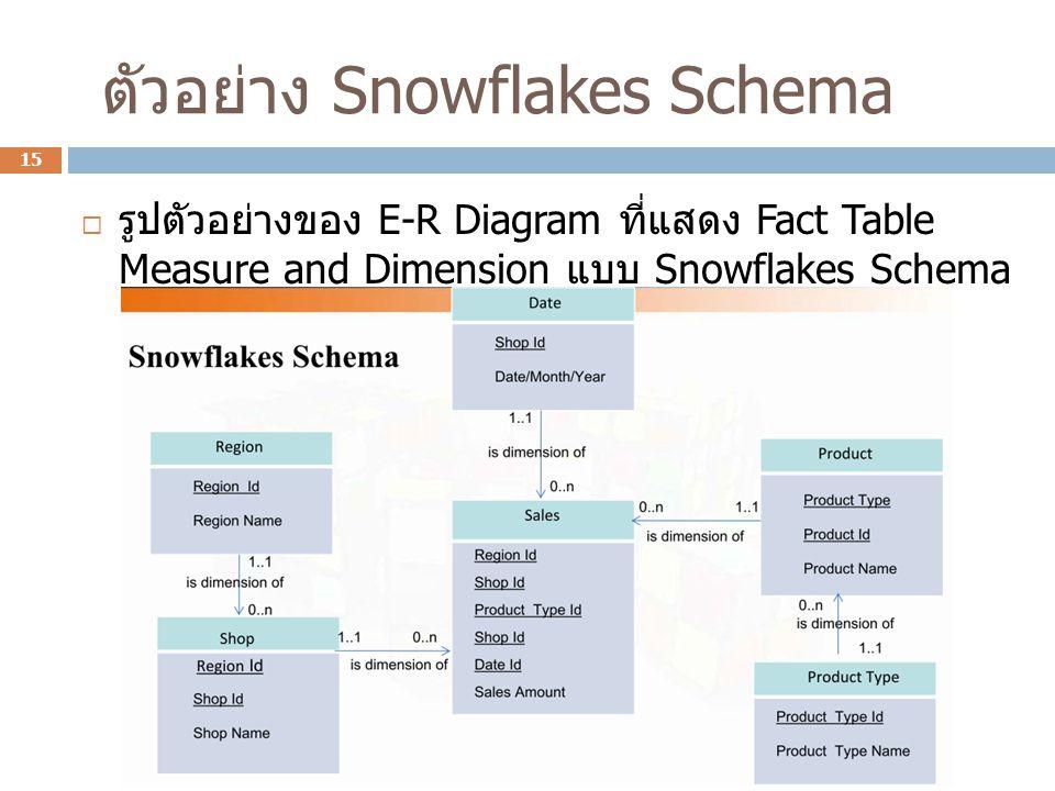 ตัวอย่าง Snowflakes Schema  รูปตัวอย่างของ E-R Diagram ที่แสดง Fact Table Measure and Dimension แบบ Snowflakes Schema 15