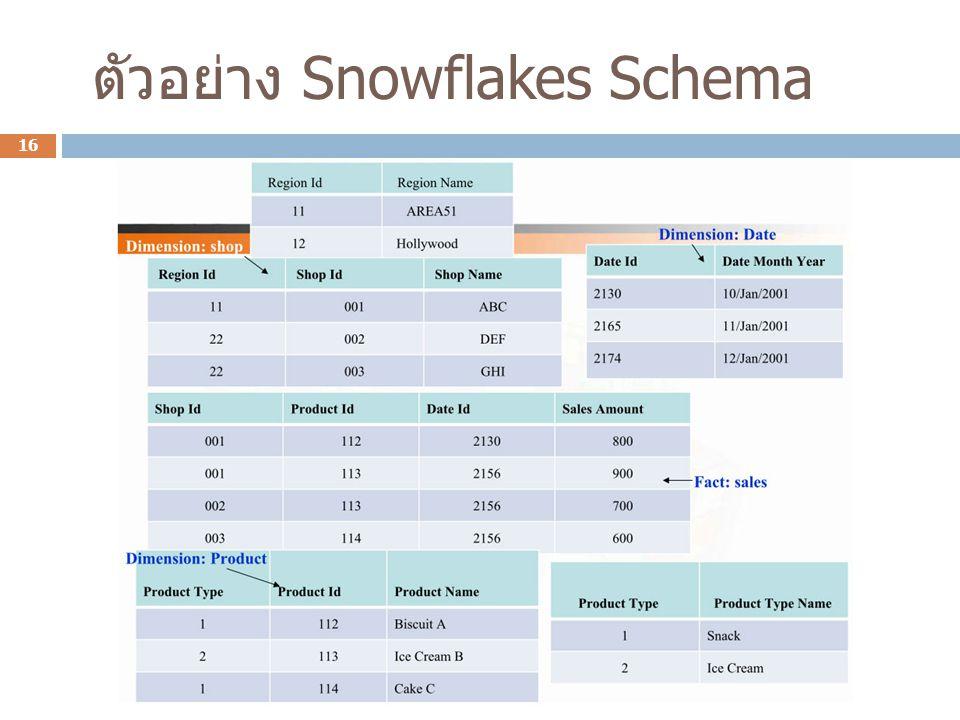 ตัวอย่าง Snowflakes Schema 16