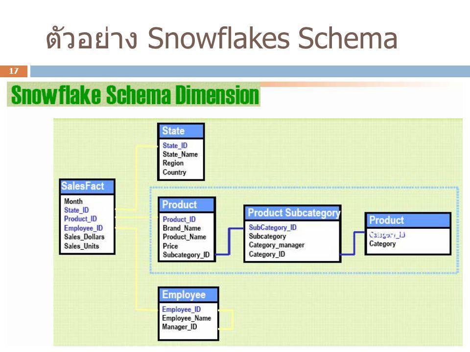 ตัวอย่าง Snowflakes Schema 17