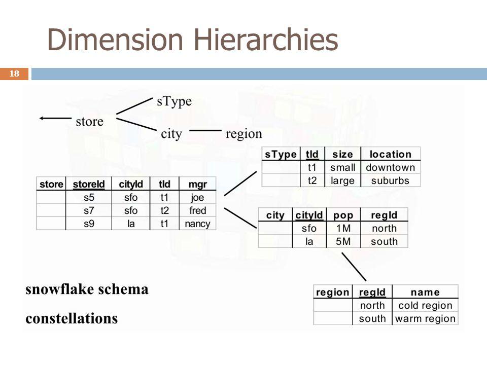Dimension Hierarchies 18