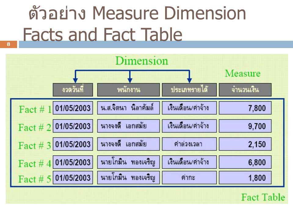 การออกแบบ Dimensional Data Model  สามารถสร้าง E-R Diagram เพื่อแสดงความสัมพันธ์ ระหว่าง Measure Dimension และ Fact Table ได้ โดยอาศัยหลักการเช่นเดียวกับการออกแบบ Logical Data Model 9