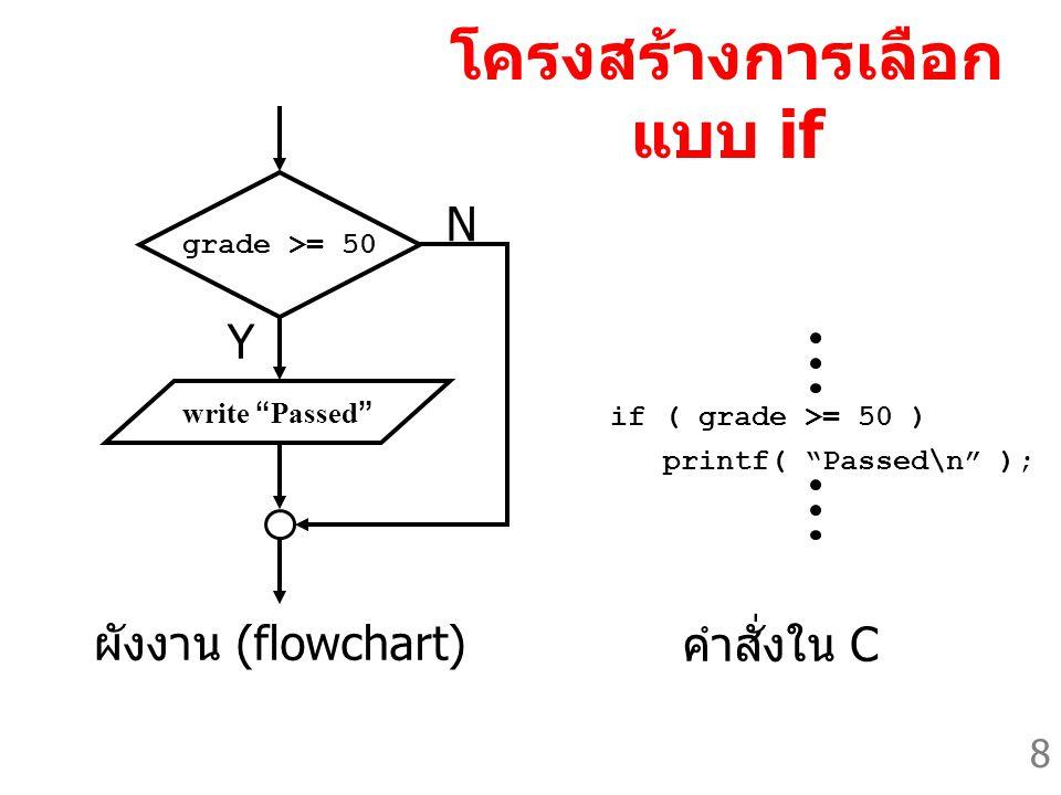 8 โครงสร้างการเลือก แบบ if grade >= 50 N Y if ( grade >= 50 ) printf( Passed\n ); คำสั่งใน C ผังงาน (flowchart) write Passed