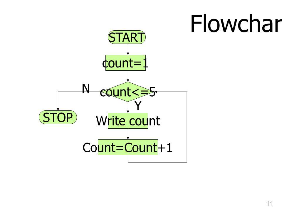 11 START STOP count=1 count<=5 Write count Count=Count+1 Flowchart Y N