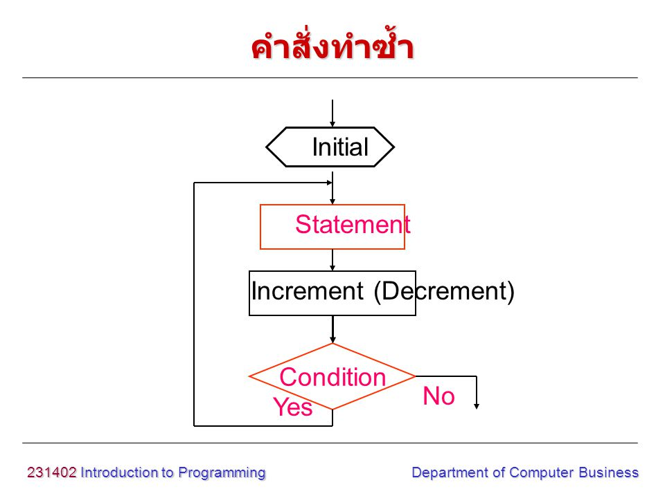 231402 Introduction to Programming Department of Computer Business คำสั่งทำซ้ำ Condition Statement Yes No Initial Increment (Decrement)
