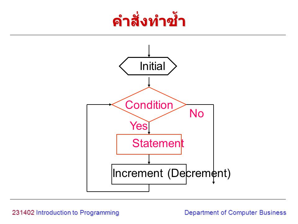 231402 Introduction to Programming Department of Computer Business Condition Statement Yes No Initial Increment (Decrement) คำสั่งทำซ้ำ