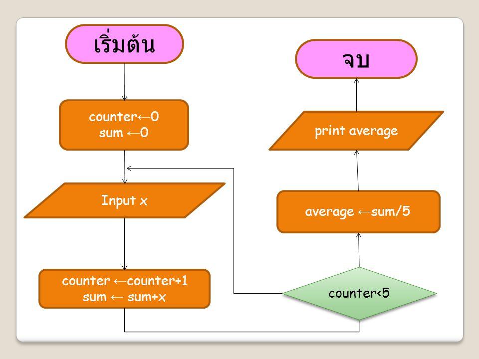 เริ่มต้น Input x counter ← 0 sum ← 0 counter ← counter+1 sum ← sum+x counter<5 average ← sum/5 print average จบ