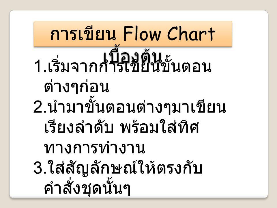 การเขียน Flow Chart เบื้องต้น 1. เริ่มจากการเขียนขั้นตอน ต่างๆก่อน 2. นำมาขั้นตอนต่างๆมาเขียน เรียงลำดับ พร้อมใส่ทิศ ทางการทำงาน 3. ใส่สัญลักษณ์ให้ตรง