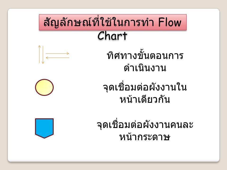 โครงสร้างของการเขียน Flow Chart มี 3 แบบ 1. แบบลำดับ 2. แบบ ทางเลือก 3. แบบวนซ้ำ