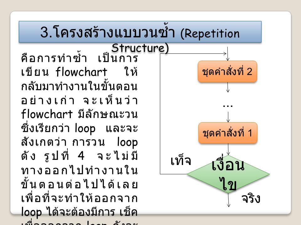3. โครงสร้างแบบวนซ้ำ (Repetition Structure) คือการทำซ้ำ เป็นการ เขียน flowchart ให้ กลับมาทำงานในขั้นตอน อย่างเก่า จะเห็นว่า flowchart มีลักษณะวน ซึ่ง