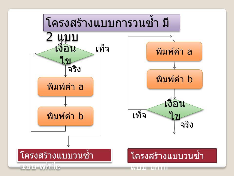 โครงสร้างแบบการวนซ้ำ มี 2 แบบ เงื่อน ไข พิมพ์ค่า a พิมพ์ค่า b เงื่อน ไข พิมพ์ค่า a พิมพ์ค่า b โครงสร้างแบบวนซ้ำ แบบ while โครงสร้างแบบวนซ้ำ แบบ until