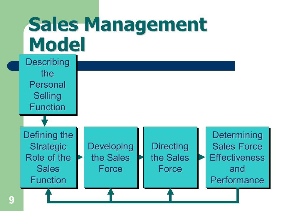 Marketing, Bangkok University 40 โลกของการ เปลี่ยนแปลง The Changing World of Sales Management
