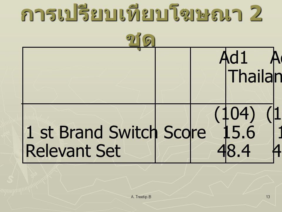 A. Treetip.B13 การเปรียบเทียบโฆษณา 2 ชุด Ad1 Ad2 Total Thailand Norm (104) (103) (15) 1 st Brand Switch Score 15.6 16.1 15.0 Relevant Set 48.4 46.8 33