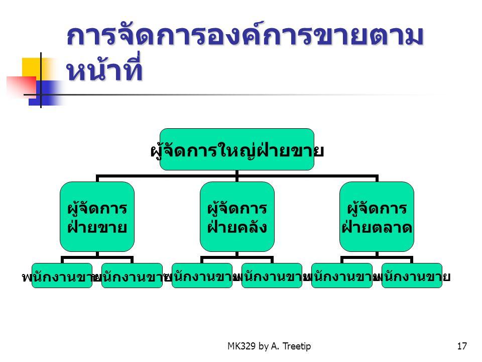 MK329 by A. Treetip17 การจัดการองค์การขายตาม หน้าที่ ผู้จัดการใหญ่ ฝ่ายขาย ผู้จัดการ ฝ่ายขาย พนักงานขาย ผู้จัดการ ฝ่ายคลัง พนักงานขาย ผู้จัดการ ฝ่ายตล