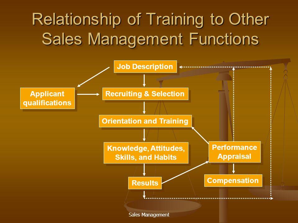 Sales Management วัตถุประสงค์ในการ ฝึกอบรม  แนะนำสินค้าใหม่  ปฐมนิเทศ  กระตุ้นและจูงใจให้ทำในสิ่งที่ องค์กรต้องการ  ทบทวนผลการทำงานพร้อมเสนอ ทางแก้ไข  พัฒนาบุคลากร  แนะนำสินค้าใหม่  ปฐมนิเทศ  กระตุ้นและจูงใจให้ทำในสิ่งที่ องค์กรต้องการ  ทบทวนผลการทำงานพร้อมเสนอ ทางแก้ไข  พัฒนาบุคลากร
