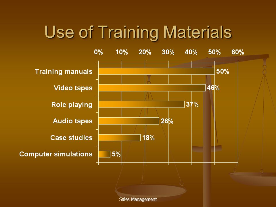 Sales Management Use of Training Materials