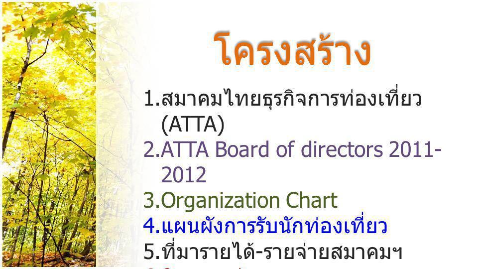 สมาคมไทยธุรกิจการท่องเที่ยว (ATTA) • เกี่ยวกับสมาคม สมาคมไทยธุรกิจการท่องเที่ยว (Association of Thai Travel Agents) หรือ เป็นที่รู้จักกันดีใน อุตสาหกรรมการท่องเที่ยวว่า ATTA เริ่มก่อตั้งเมื่อปี ค.