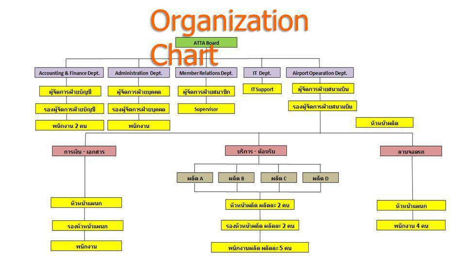 สมาคมไทยธุรกิจการ ท่องเที่ยว (ATTA) Organization Chart