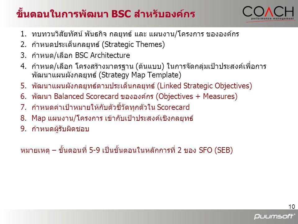 10 1.ทบทวนวิสัยทัศน์ พันธกิจ กลยุทธ์ และ แผนงาน/โครงการ ขององค์กร 2.กำหนดประเด็นกลยุทธ์ (Strategic Themes) 3.กำหนด/เลือก BSC Architecture 4.กำหนด/เลือ