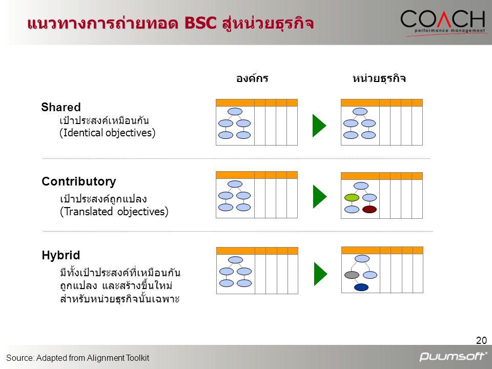 20 แนวทางการถ่ายทอด BSC สู่หน่วยธุรกิจ Shared เป้าประสงค์เหมือนกัน (Identical objectives) องค์กรหน่วยธุรกิจ Hybrid มีทั้งเป้าประสงค์ที่เหมือนกัน ถูกแป