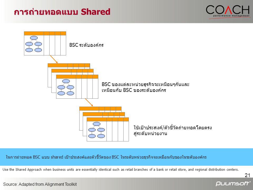 21 BSC ระดับองค์กร BSC ของแต่ละหน่วยธุรกิจจะเหมือนๆกันและ เหมือนกับ BSC ของระดับองค์กร ใช้เป้าประสงค์/ตัวชี้วัดถ่ายทอดโดยตรง สู่ระดับหน่วยงาน ในการถ่า