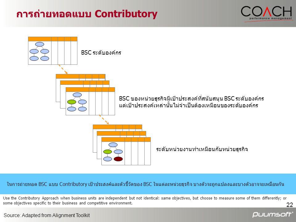 22 การถ่ายทอดแบบ Contributory BSC ระดับองค์กร BSC ของหน่วยธุรกิจมีเป้าประสงค์ที่สนับสนุน BSC ระดับองค์กร แต่เป้าประสงค์เหล่านั้นไม่จำเป็นต้องเหมือนของ