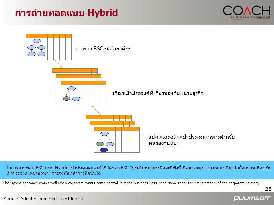 23 เลือกเป้าประสงค์ที่เกี่ยวข้องกับหน่วยธุรกิจ แปลงและสร้างเป้าประสงค์เฉพาะสำหรับ หน่วยงานนั้น ในการถ่ายทอด BSC แบบ Hybrid เป้าประสงค์และตัวชี้วัดของ