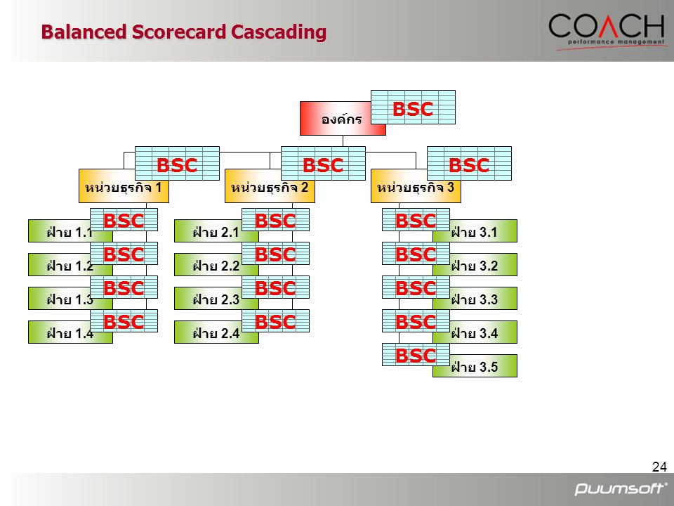 24 Balanced Scorecard Cascading ฝ่าย 1.1 ฝ่าย 1.2 ฝ่าย 2.1 ฝ่าย 1.3 ฝ่าย 1.4 ฝ่าย 2.2 ฝ่าย 2.3 ฝ่าย 2.4 ฝ่าย 3.1 ฝ่าย 3.5 ฝ่าย 3.2 ฝ่าย 3.4 ฝ่าย 3.3 ห