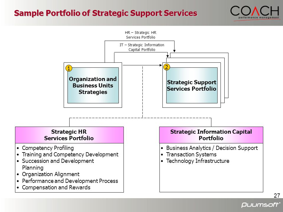 27 Sample Portfolio of Strategic Support Services Organization and Business Units Strategies Strategic Support Services Portfolio IT – Strategic Infor