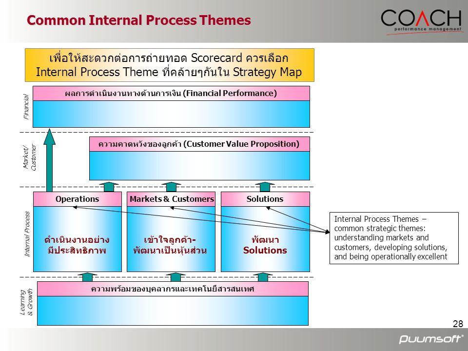 28 Common Internal Process Themes ผลการดำเนินงานทางด้านการเงิน (Financial Performance) ความคาดหวังของลูกค้า (Customer Value Proposition) Operations คว