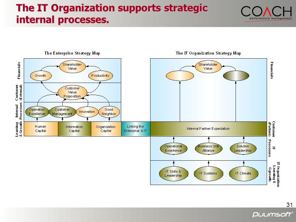 31 The IT Organization supports strategic internal processes.