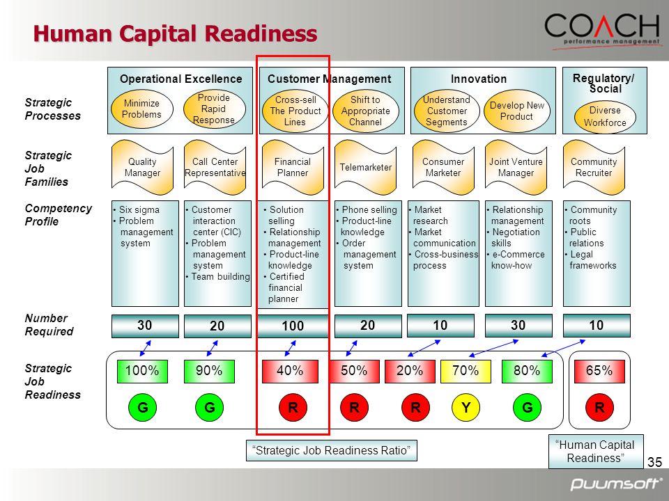 35 Human Capital Readiness Strategic Processes Strategic Job Families Competency Profile Number Required Strategic Job Readiness Operational Excellenc