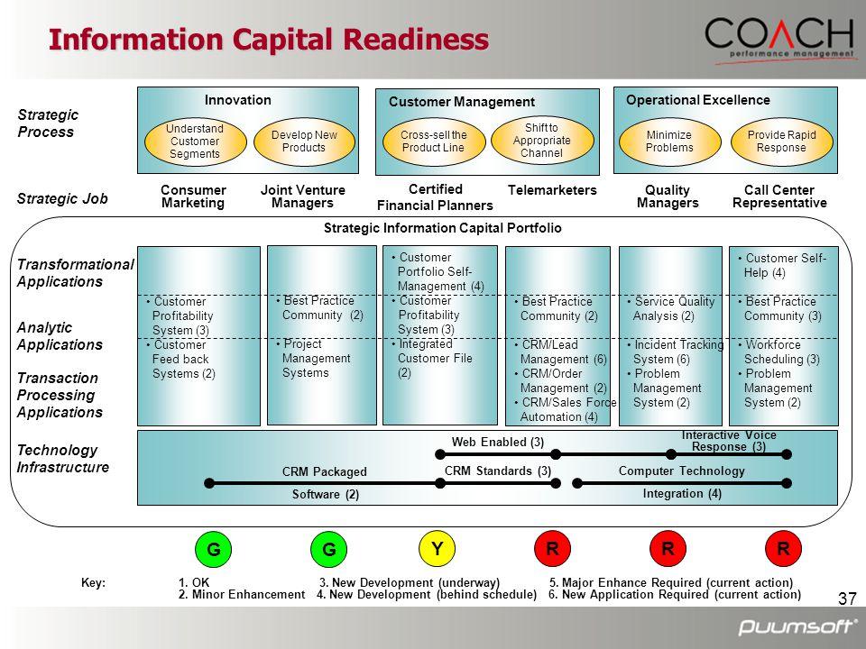 37 • Customer Profitability System (3) • Customer Feed back Systems (2) • Best Practice Community (2) • Project Management Systems • Customer Portfoli